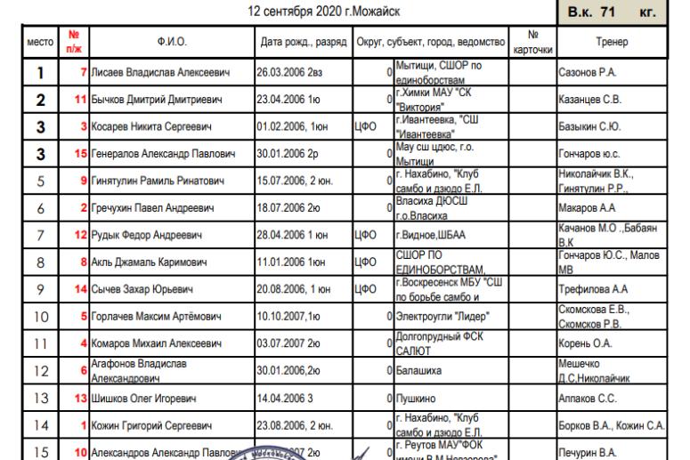 Первенство МО по самбо 2007-2006 г.р.